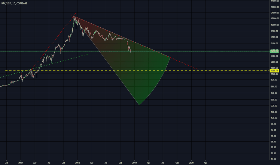 BTCUSD: Bitcoin Prediction bottom out at...