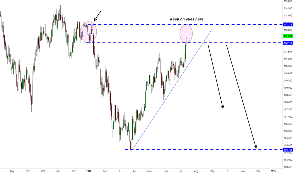 USDJPY: USDJPY Developing for short