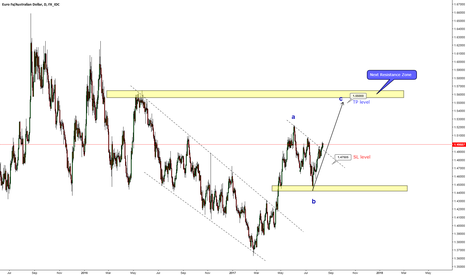 EURAUD: EURAUD next wave C is ready to go ?