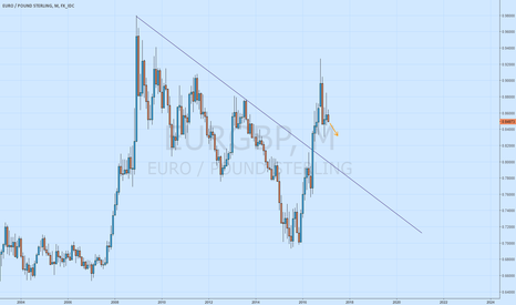 EURGBP: EURGBP Monthly Short