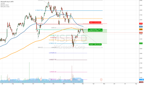 MSFT: A Good day to be short  MSFT