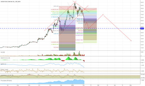 OSTK: Wall Street Pump and Dump Game at its Finest