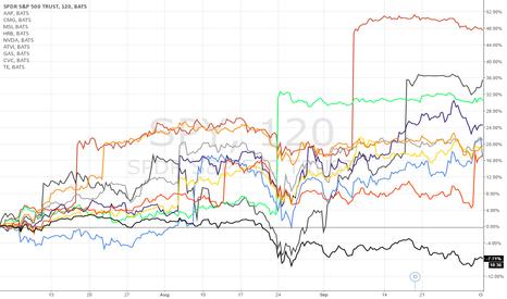 SPY: 3rd Quarter best performing stocks