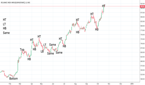 RELIANCE: Reliance UP trend