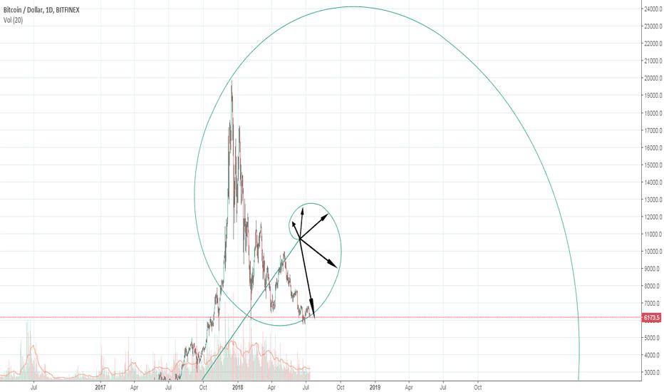 BTCUSD: BTC – Fibonacci – Divine Ratio - $20K soon ?