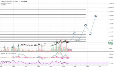 ETCUSD: ETC Incoming Atomic Waves!!! (5x potential)!!