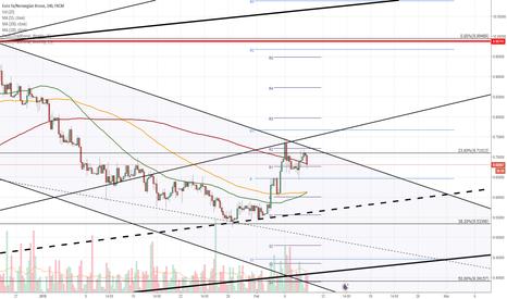 EURNOK: EUR/NOK 4H Chart: Surge in sight