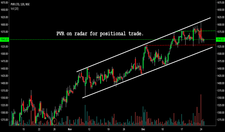 PVR: Long or Short in PVR? Wait for breakout on either side!