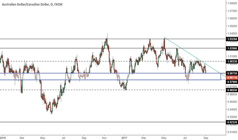 AUDCAD: AUDCAD - Idea - Key important level to watch