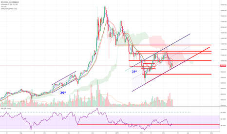 BTCUSD: BTC:  Take a deep breath, then look at the daily