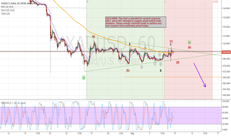 XAUUSD: GOLD short 4th wave triangle