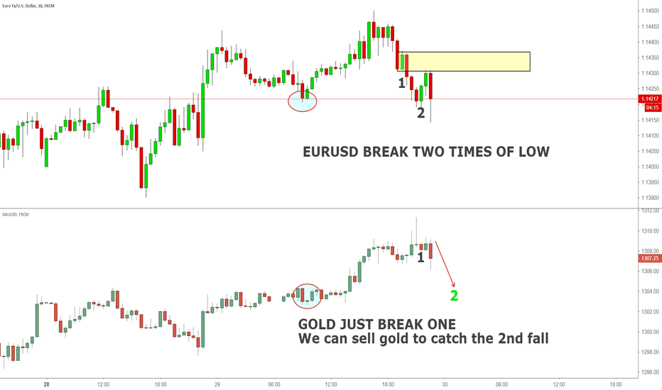 EURUSD: Sell Gold by watching EUR behavior