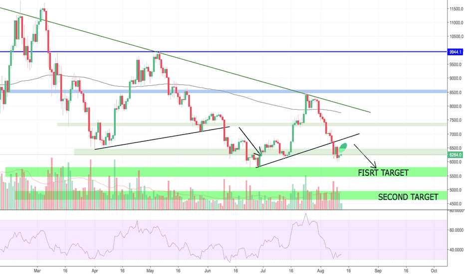 BTCUSD: BTC IS GOING LOWER 6K; DON'T BE MANIPULATED