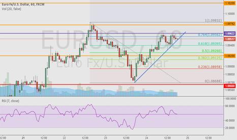 EURUSD: EUR/USD Possible breakout trade.