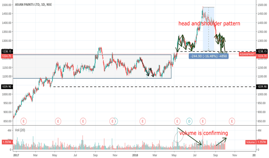 ASIANPAINT: Head and shoulder pattern