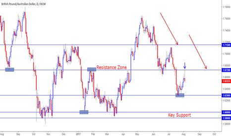 GBPAUD: GBPAUD price forming bearish Pinbar in Downtrend