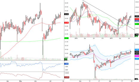 SFM: $SFM Long Term Hold
