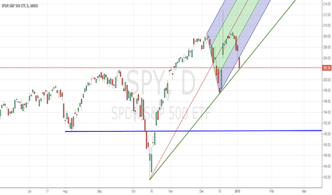 SPY: SPY approaching a possible turning point in sentiment