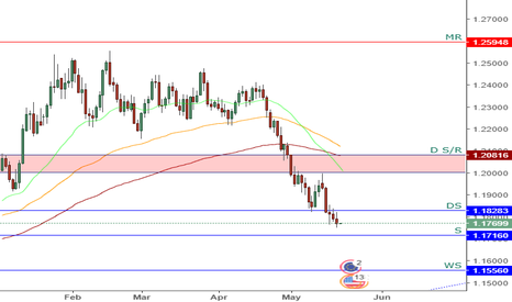 EURUSD: EURUSD - Daily Chart Analysis