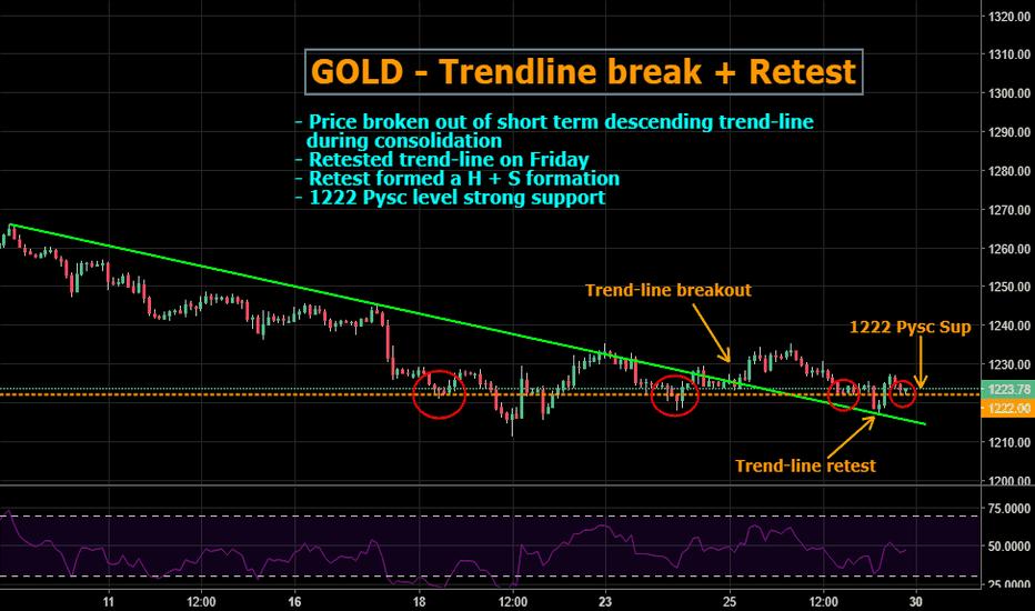 GOLD: GOLD: LONG - Trendline break + retest. 1222 Pysc support holding