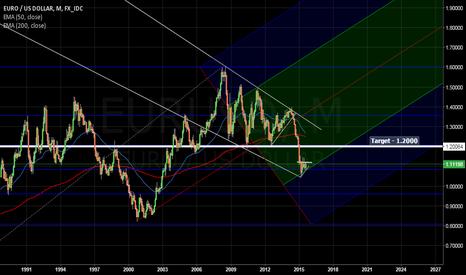 EURUSD: Analysis - EUR/USD - Monthly