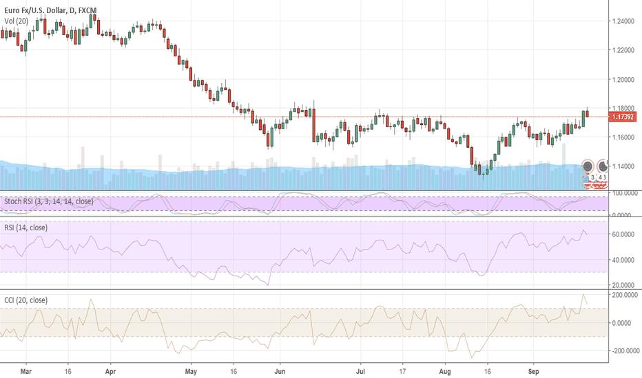 EURUSD: EURUSD targets 1.20 due to dollar weakness