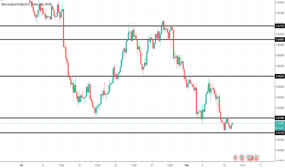 NZDUSD: NZDUSD potential buy area.