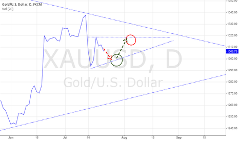 XAUUSD:  JBI Trading System Setup: XAUUSD 22/7/2014
