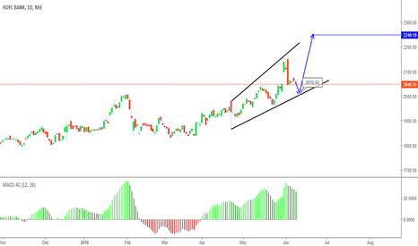 HDFCBANK: Watch Out the Game is still on ,  Long on Drop for New High