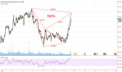 AUDJPY: AUDJPY Bearish Bat 30min Chart