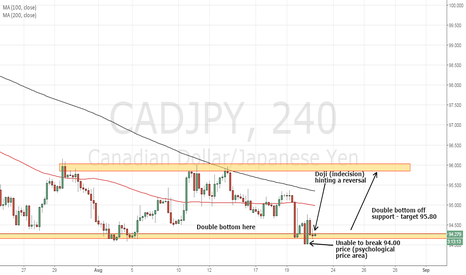 CADJPY: Bullish CADJPY target 95.80