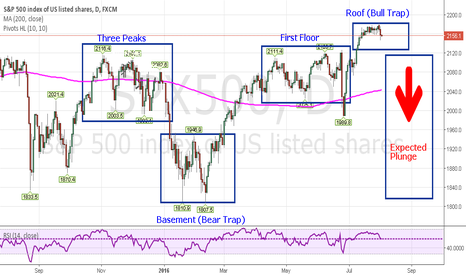 SPX500: SPX500 1D Three Peaks and Domed House pattern