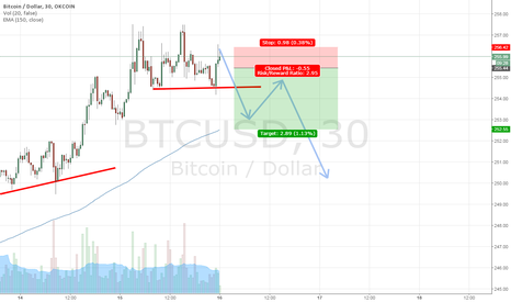 BTCUSD: Head and shoulder forming after several weeks uptrend