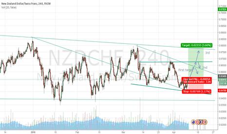NZDCHF: NZD/CHF potential long H4