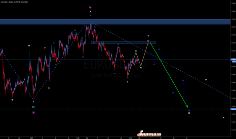 EURUSD: wave count idea eurusd