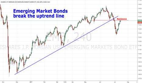 EMB: Emerging Market Bonds break the uptrend line