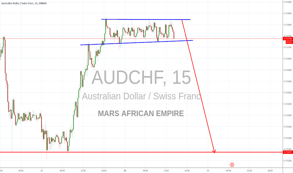 AUDCHF: Fall After Consolidation