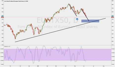 EUSTX50: ABCD Pattern