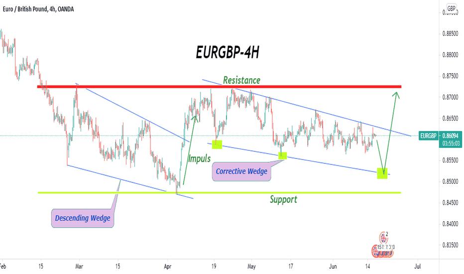 EURGBP-Long