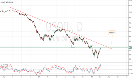 USOIL: USOIL still long term bearish below $38 handle