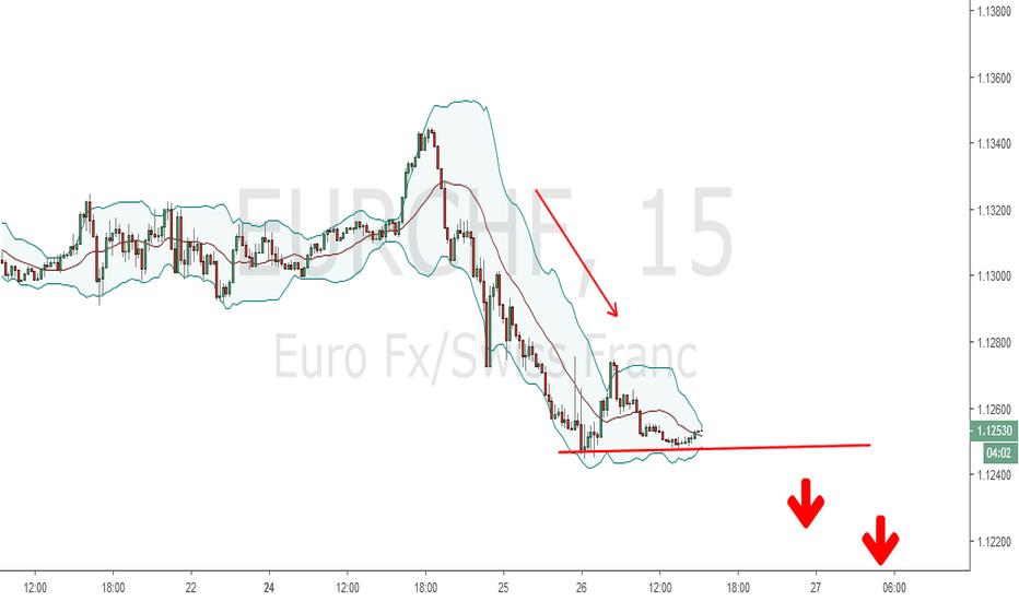 EURCHF: Tunggu breakout