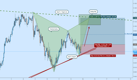 NZDJPY: Bullish NZDJPY to Gartley & Confluence