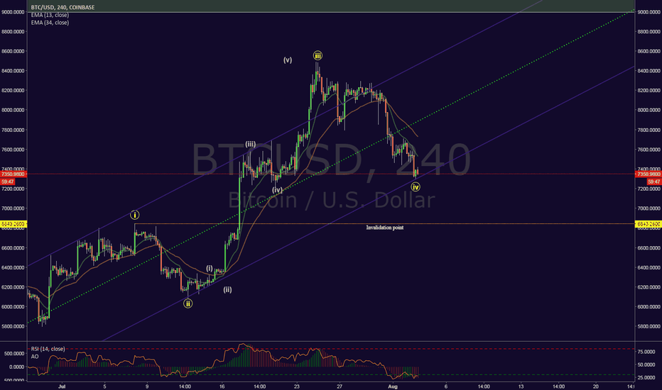 BTCUSD: Bullish count for BTCUSD 4h chart.Timings right to go long