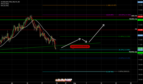 USDJPY: brief look at USDJPY