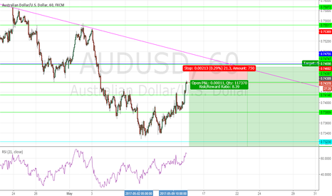 AUDUSD: Continuation of shorts