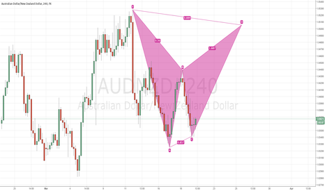 AUDNZD: Potential Bearish Bat