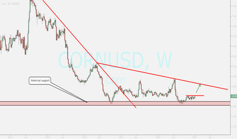CORNUSD: corn...watching for buy position