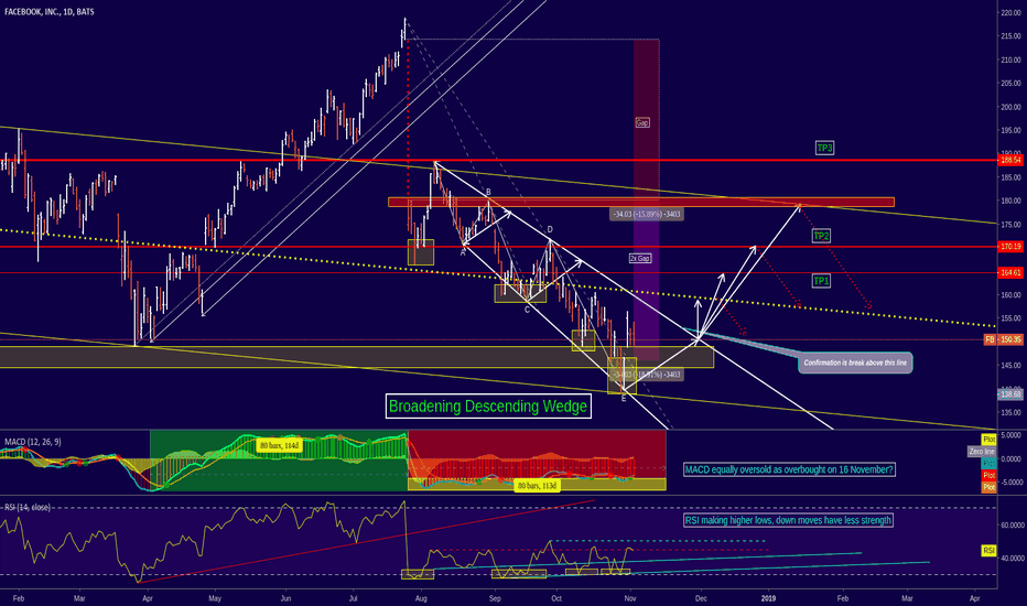 FB: FB - Detailed Analysis on Descending Broadening Wedge Pattern