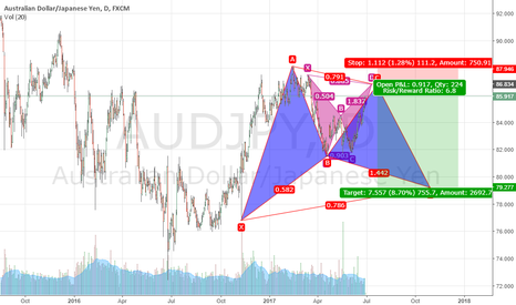 AUDJPY: Bearish Bat on 4H and Potential Bullish Gartley on going D1