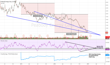BTU: BTU - Extremely Oversold, Rally in Store